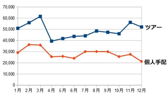 【台湾旅行はいつが安い?】台湾の安い時期を1年間検証したよ
