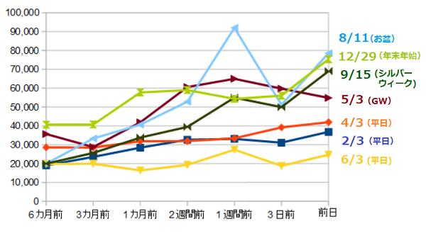 台湾料金グラフ