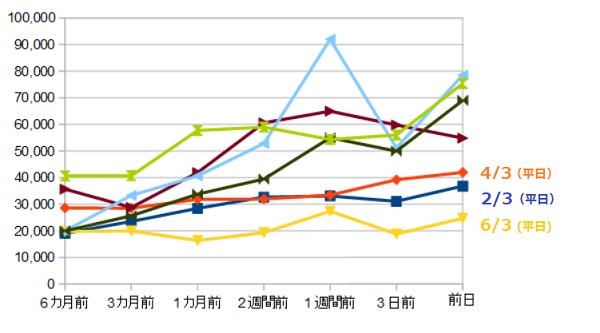 台湾の航空券料金グラフ
